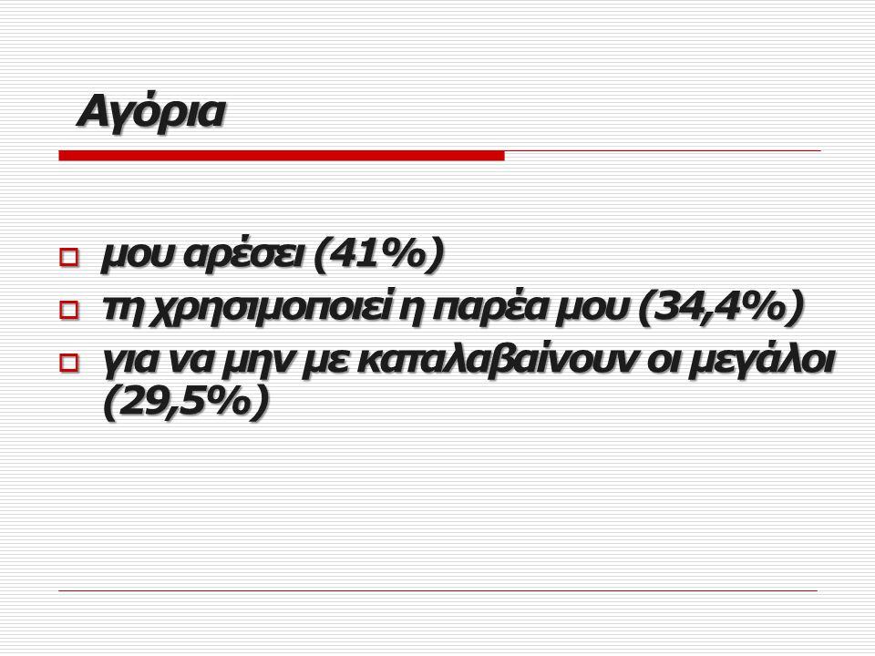 Αγόρια  μου αρέσει (41%)  τη χρησιμοποιεί η παρέα μου (34,4%)  για να μην με καταλαβαίνουν οι μεγάλοι (29,5%)