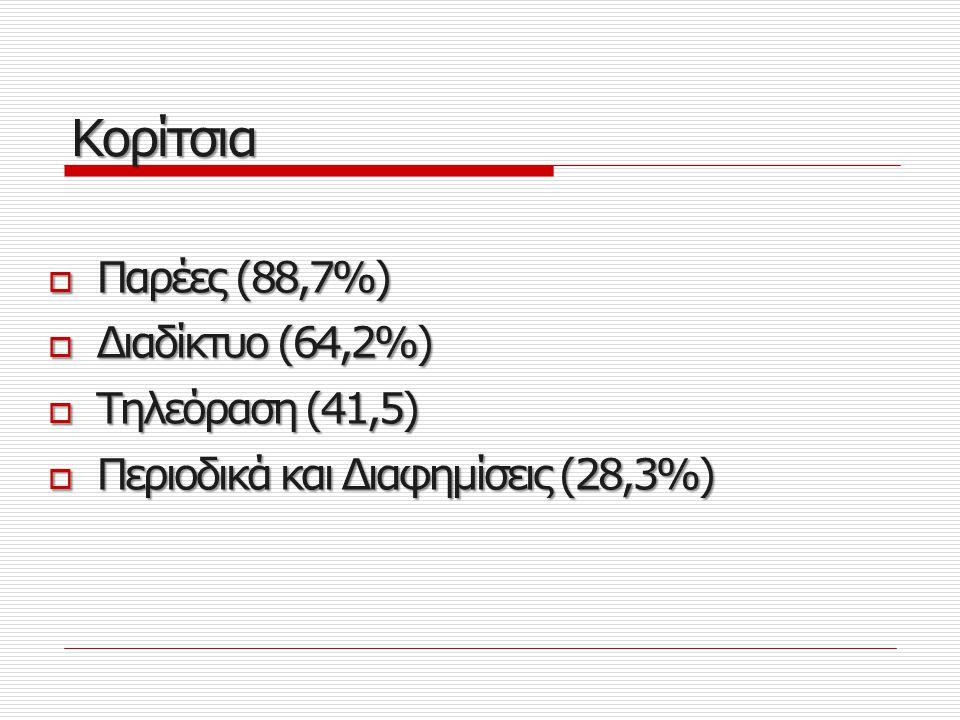 Κινητό Κορίτσια  Υβριστικό λεξιλόγιο (73,69%)  Αργκό (69,8%)  Στερεότυπες εκφράσεις (67,9%)  Κοινή γλώσσα (60,4%)