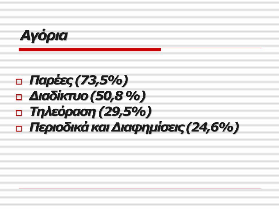Αγόρια  Παρέες (73,5%)  Διαδίκτυο (50,8 %)  Τηλεόραση (29,5%)  Περιοδικά και Διαφημίσεις (24,6%)