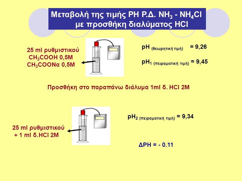 Μεταβολή της τιμής ΡΗ Ρ.Δ. ΝΗ 3 - ΝΗ 4 Cl με προσθήκη διαλύματος ΗCl 25 ml ρυθμιστικού CH 3 COOH 0,5M CH 3 COONα 0,5M pH (θεωρητική τιμή) = 9,26 pH 1
