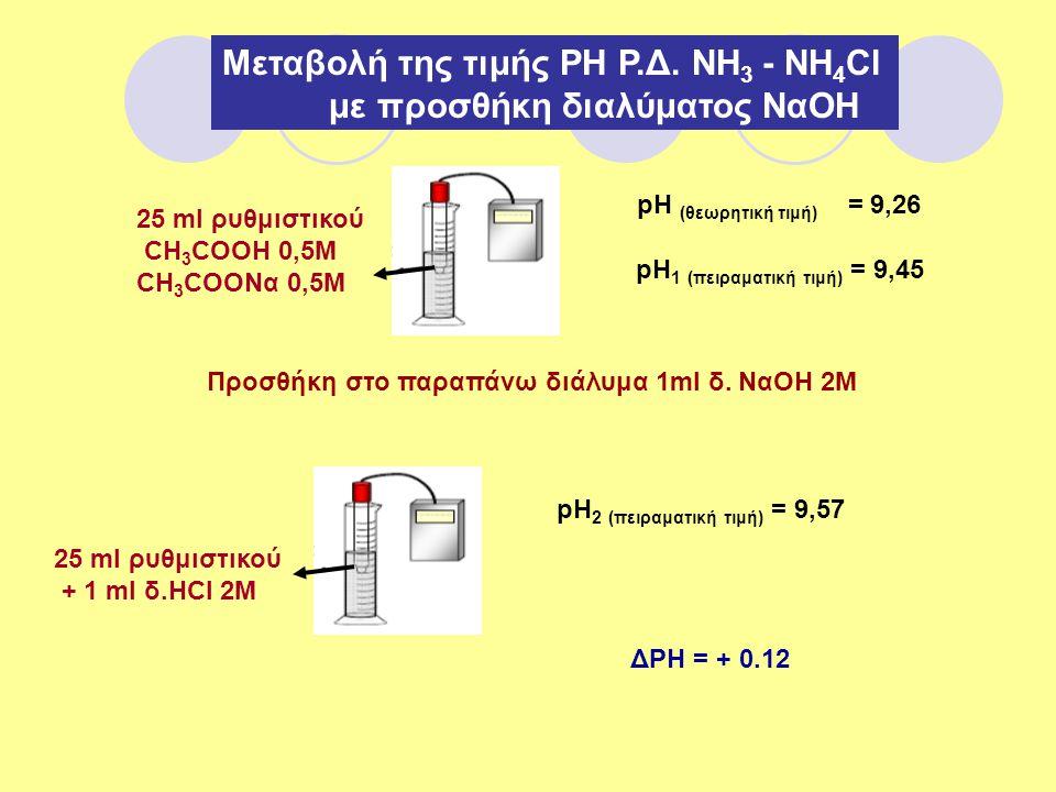 Μεταβολή της τιμής ΡΗ Ρ.Δ. ΝΗ 3 - ΝΗ 4 Cl με προσθήκη διαλύματος NαOH 25 ml ρυθμιστικού CH 3 COOH 0,5M CH 3 COONα 0,5M pH (θεωρητική τιμή) = 9,26 pH 1