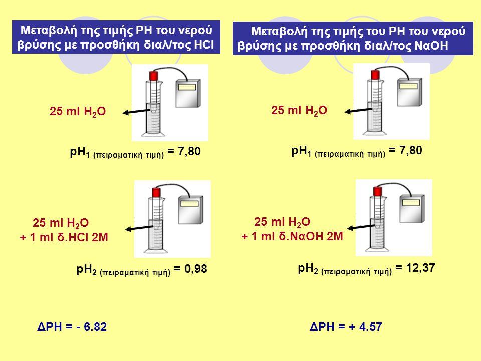 Μεταβολή της τιμής ΡΗ του νερού βρύσης με προσθήκη διαλ/τος ΗCl 25 ml H 2 O pH 1 (πειραματική τιμή) = 7,80 25 ml H 2 O + 1 ml δ.ΗCl 2M pH 2 (πειραματι