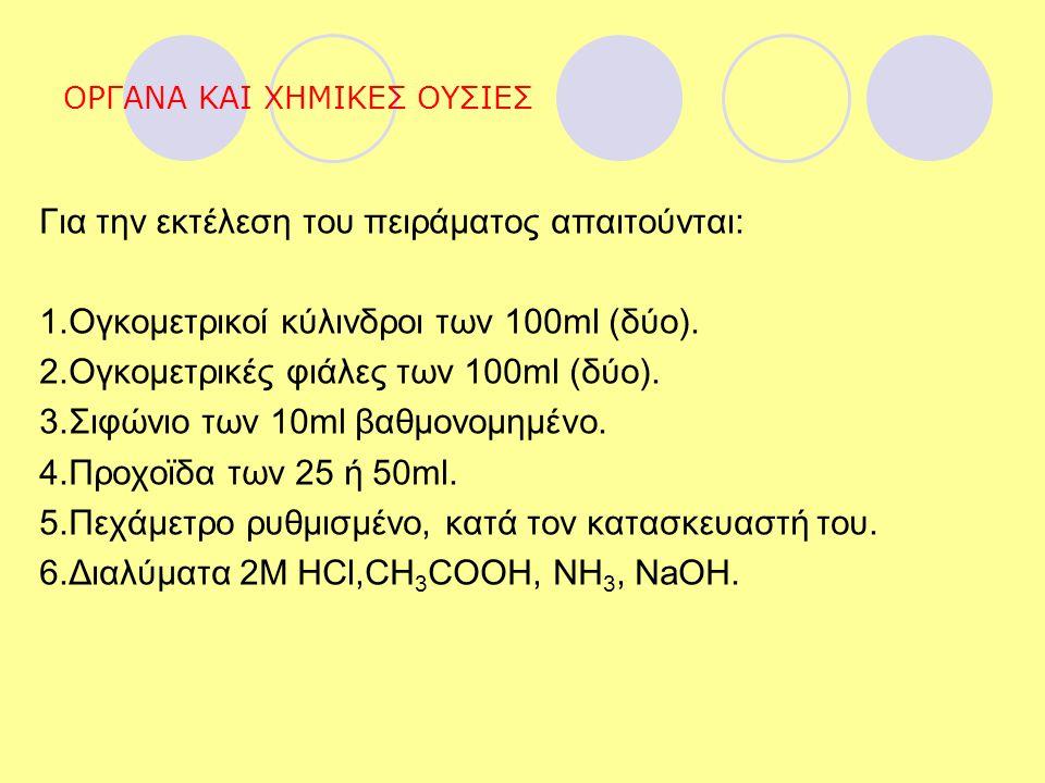 ΟΡΓΑΝΑ ΚΑΙ ΧΗΜΙΚΕΣ ΟΥΣΙΕΣ Για την εκτέλεση του πειράματος απαιτούνται: 1.Ογκομετρικοί κύλινδροι των 100ml (δύο). 2.Ογκομετρικές φιάλες των 100ml (δύο)