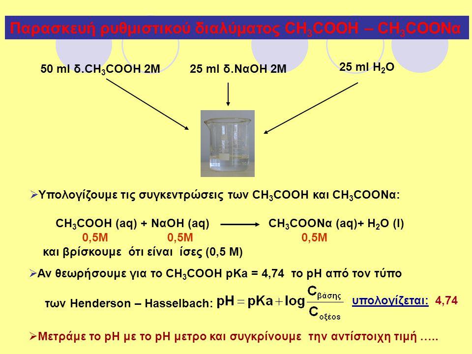 Παρασκευή ρυθμιστικού διαλύματος CH 3 COOH – CH 3 COONα 50 ml δ.CH 3 COOH 2M25 ml δ.ΝαΟΗ 2M 25 ml Η 2 Ο  Υπολογίζουμε τις συγκεντρώσεις των CH 3 COOH και CH 3 COOΝα: CH 3 COOH (aq) + NαOH (aq) CH 3 COONα (aq)+ H 2 O (l) 0,5Μ 0,5Μ 0,5Μ και βρίσκουμε ότι είναι ίσες (0,5 Μ)  Αν θεωρήσουμε για το CH 3 COOH pKa = 4,74 το pH από τον τύπο των Henderson – Hasselbach: υπολογίζεται: 4,74  Μετράμε το pH με το pH μετρο και συγκρίνουμε την αντίστοιχη τιμή …..