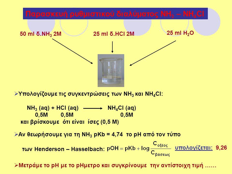 Παρασκευή ρυθμιστικού διαλύματος ΝΗ 3 – ΝΗ 4 Cl 50 ml δ.NH 3 2M25 ml δ.HCl 2M 25 ml Η 2 Ο  Υπολογίζουμε τις συγκεντρώσεις των NH 3 και NH 4 Cl: NH 3