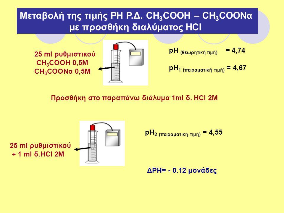 Μεταβολή της τιμής ΡΗ Ρ.Δ. CH 3 COOH – CH 3 COONα με προσθήκη διαλύματος ΗCl 25 ml ρυθμιστικού CH 3 COOH 0,5M CH 3 COONα 0,5M pH (θεωρητική τιμή) = 4,
