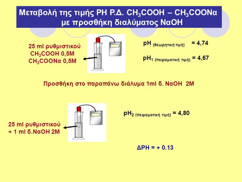 Μεταβολή της τιμής ΡΗ Ρ.Δ. CH 3 COOH – CH 3 COONα με προσθήκη διαλύματος ΝαΟΗ 25 ml ρυθμιστικού CH 3 COOH 0,5M CH 3 COONα 0,5M pH (θεωρητική τιμή) = 4