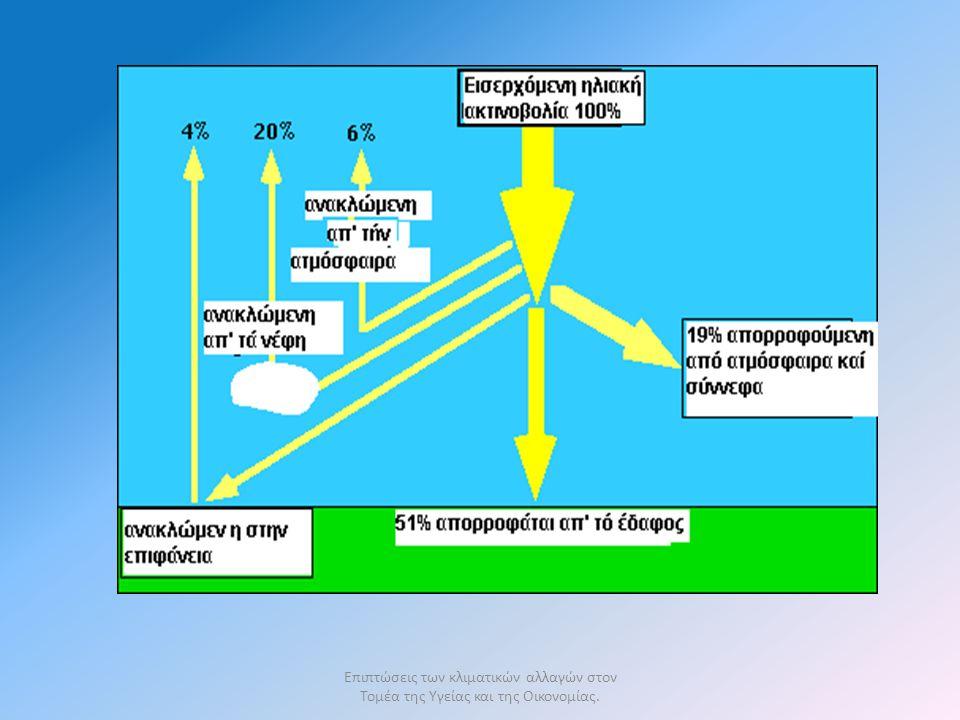 Ποια είναι τα αέρια του θερμοκηπίου στην ατμόσφαιρα της Γης ?ατμόσφαιρα της Γης οι υδρατμοί το διοξείδιο του άνθρακατο διοξείδιο του άνθρακα (CO 2 ) το μεθάνιο (CH 4 )μεθάνιο το όζοντο όζον (Ο 3 ) τα οξείδια του αζώτου (Νο x ) άλλα αέρια, όπως οι χλωριωμένοι υδρογονάνθρακες (φρέον)