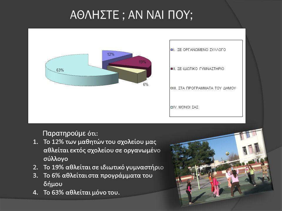 ΑΘΛΗΣΤΕ ; ΑΝ ΝΑΙ ΠΟΥ; Παρατηρούμε ότι: 1.Το 12% των μαθητών του σχολείου μας αθλείται εκτός σχολείου σε οργανωμένο σύλλογο 2.Το 19% αθλείται σε ιδιωτικό γυμναστήριο 3.Το 6% αθλείται στα προγράμματα του δήμου 4.Το 63% αθλείται μόνο του.