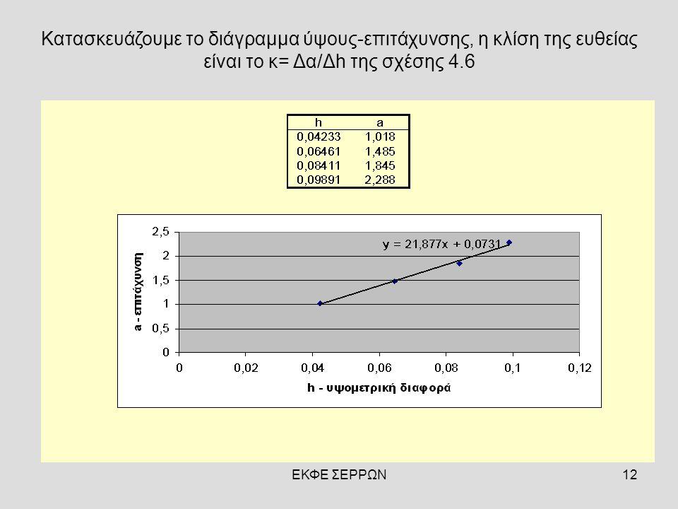 ΕΚΦΕ ΣΕΡΡΩΝ12 Κατασκευάζουμε το διάγραμμα ύψους-επιτάχυνσης, η κλίση της ευθείας είναι το κ= Δα/Δh της σχέσης 4.6