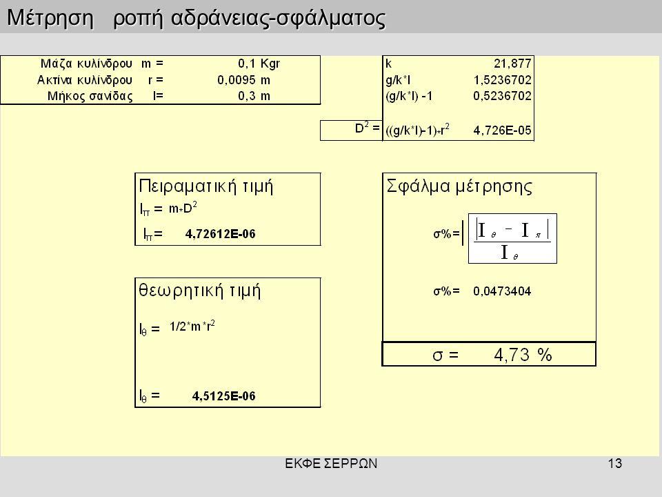 ΕΚΦΕ ΣΕΡΡΩΝ13 Μέτρηση ροπή αδράνειας-σφάλματος