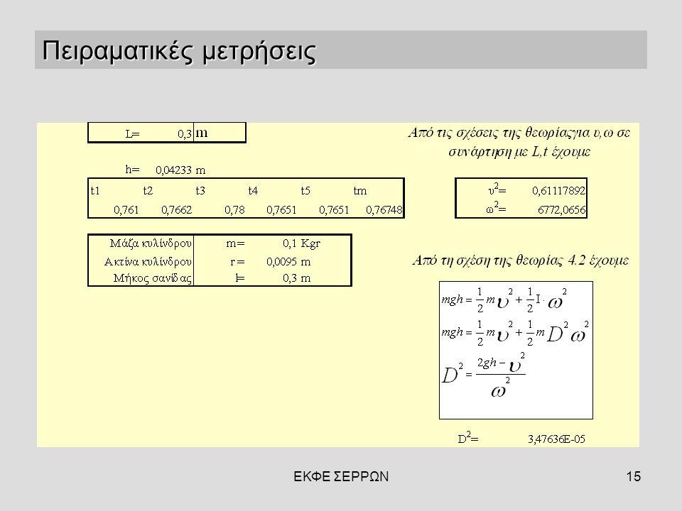 ΕΚΦΕ ΣΕΡΡΩΝ15 Πειραματικές μετρήσεις