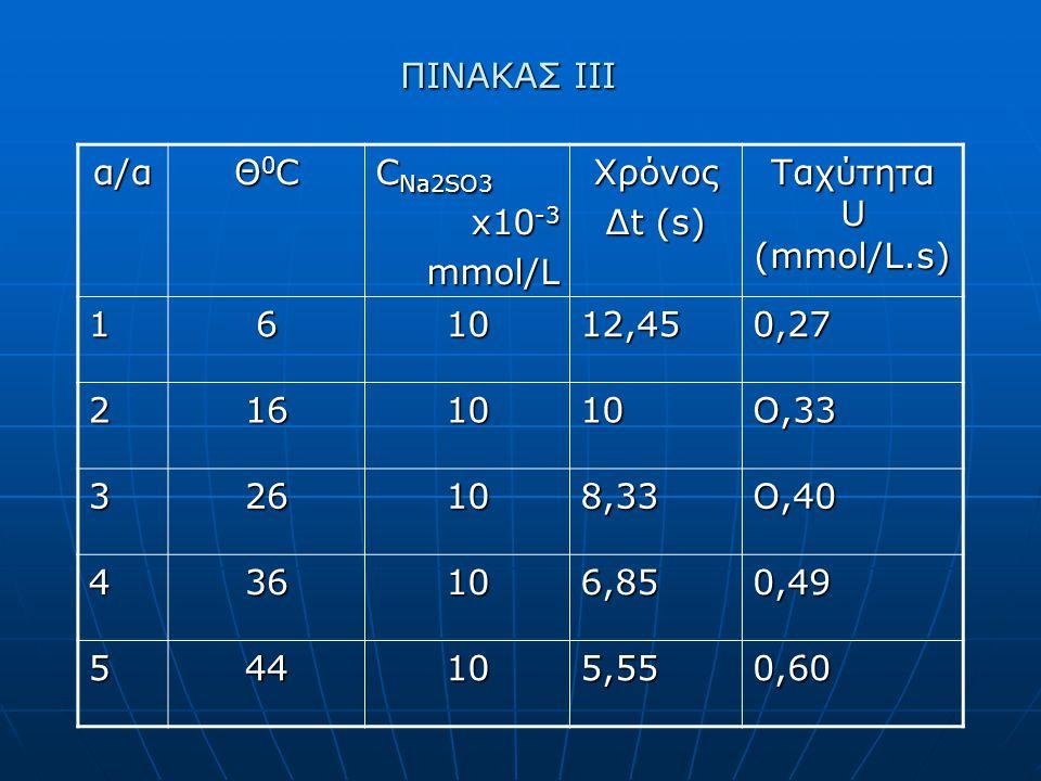 ΠΙΝΑΚΑΣ ΙΙΙ α/α Θ0CΘ0CΘ0CΘ0C C Na2SO3 x10 -3 mmol/LΧρόνος Δt (s) Ταχύτητα U (mmol/L.s) 161012,450,27 2161010Ο,33 326108,33Ο,40 436106,850,49 544105,550,60