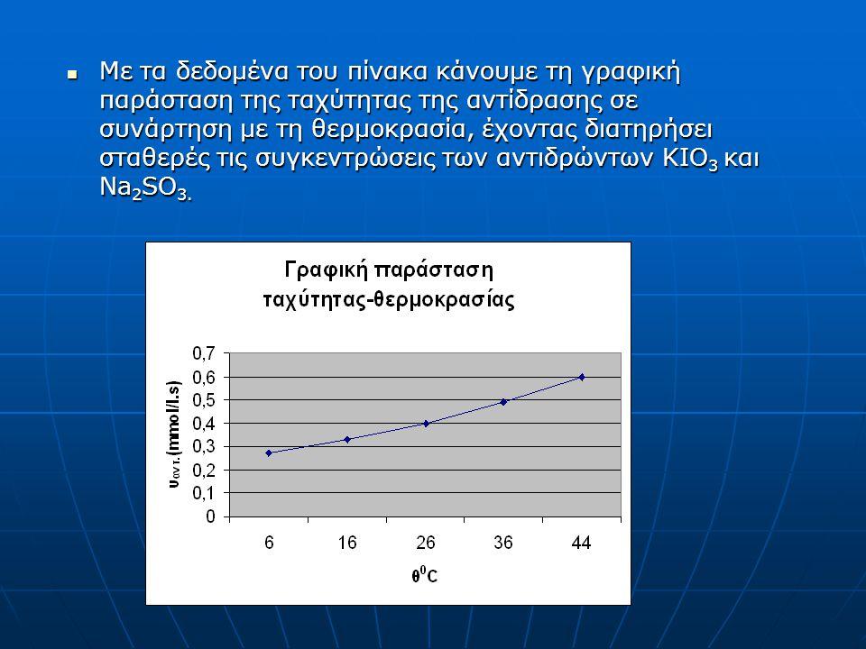Με τα δεδομένα του πίνακα κάνουμε τη γραφική παράσταση της ταχύτητας της αντίδρασης σε συνάρτηση με τη θερμοκρασία, έχοντας διατηρήσει σταθερές τις συγκεντρώσεις των αντιδρώντων ΚΙΟ 3 και Na 2 SO 3.