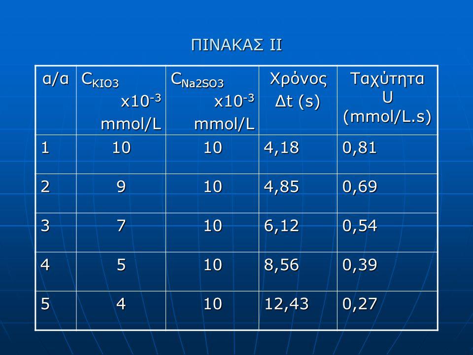 ΠΙΝΑΚΑΣ ΙΙ α/α C KIO3 x10 -3 mmol/L C Na2SO3 x10 -3 mmol/LΧρόνος Δt (s) Ταχύτητα U (mmol/L.s) 110104,180,81 29104,850,69 37106,120,54 45108,560,39 541012,430,27