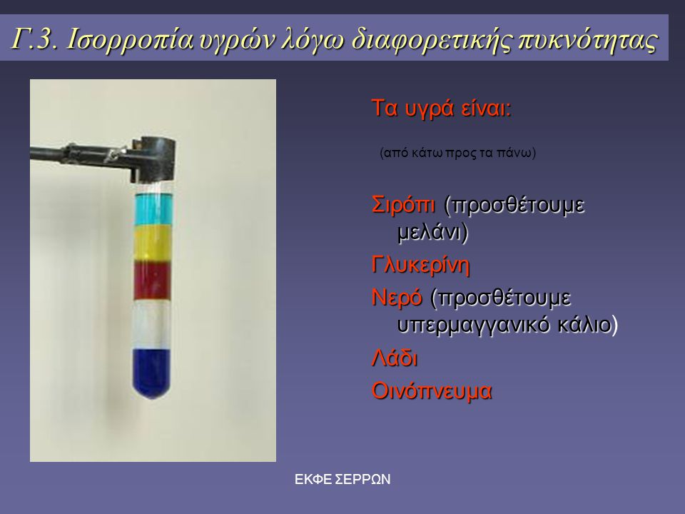 ΕΚΦΕ ΣΕΡΡΩΝ Γ.3. Ισορροπία υγρών λόγω διαφορετικής πυκνότητας Τα υγρά είναι: (από κάτω προς τα πάνω) Σιρόπι(προσθέτουμε μελάνι) Σιρόπι (προσθέτουμε με