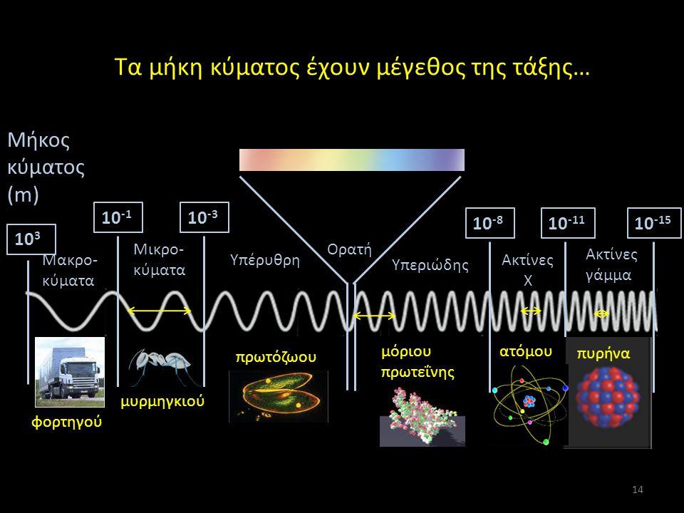 Τα μήκη κύματος έχουν μέγεθος της τάξης… Μήκος κύματος (m) 10 -3 10 -8 10 -11 10 -15 10 -1 10 3 Ορατή Υπέρυθρη Υπεριώδης Μικρο- κύματα Μακρο- κύματα Ακτίνες X Ακτίνες γάμμα .