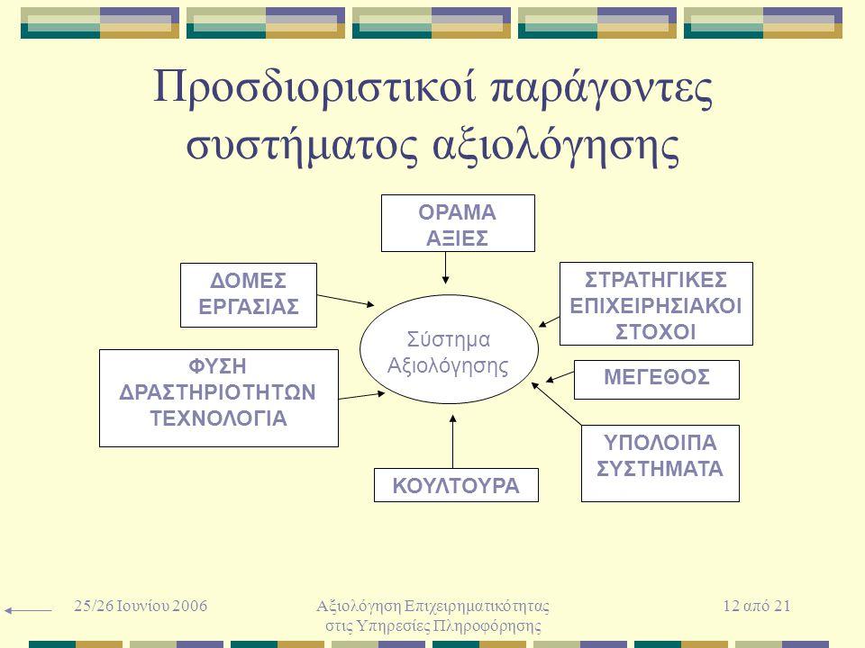 25/26 Ιουνίου 2006Αξιολόγηση Επιχειρηματικότητας στις Υπηρεσίες Πληροφόρησης 12 από 21 Προσδιοριστικοί παράγοντες συστήματος αξιολόγησης ΜΕΓΕΘΟΣ ΟΡΑΜΑ