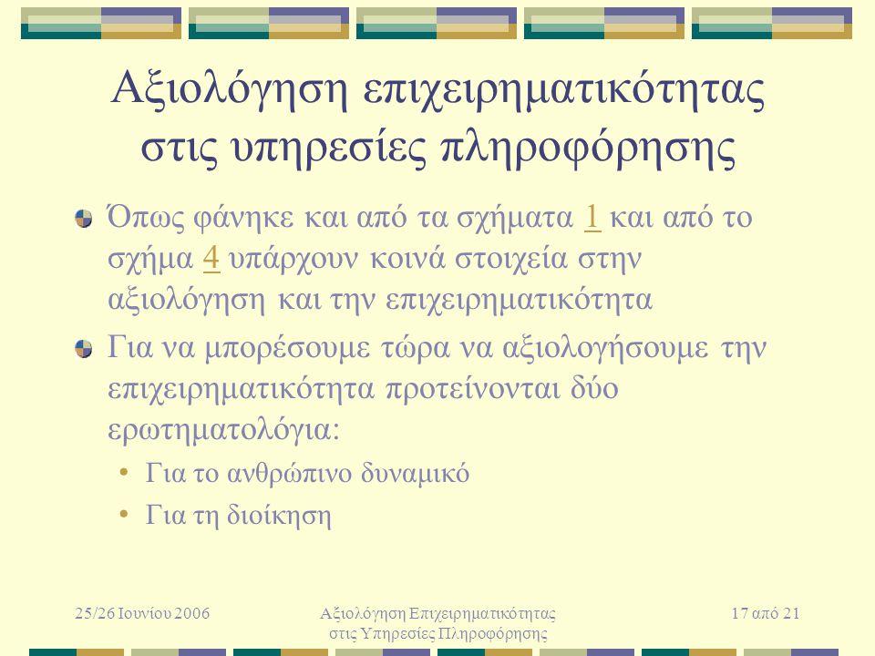 25/26 Ιουνίου 2006Αξιολόγηση Επιχειρηματικότητας στις Υπηρεσίες Πληροφόρησης 17 από 21 Αξιολόγηση επιχειρηματικότητας στις υπηρεσίες πληροφόρησης Όπως