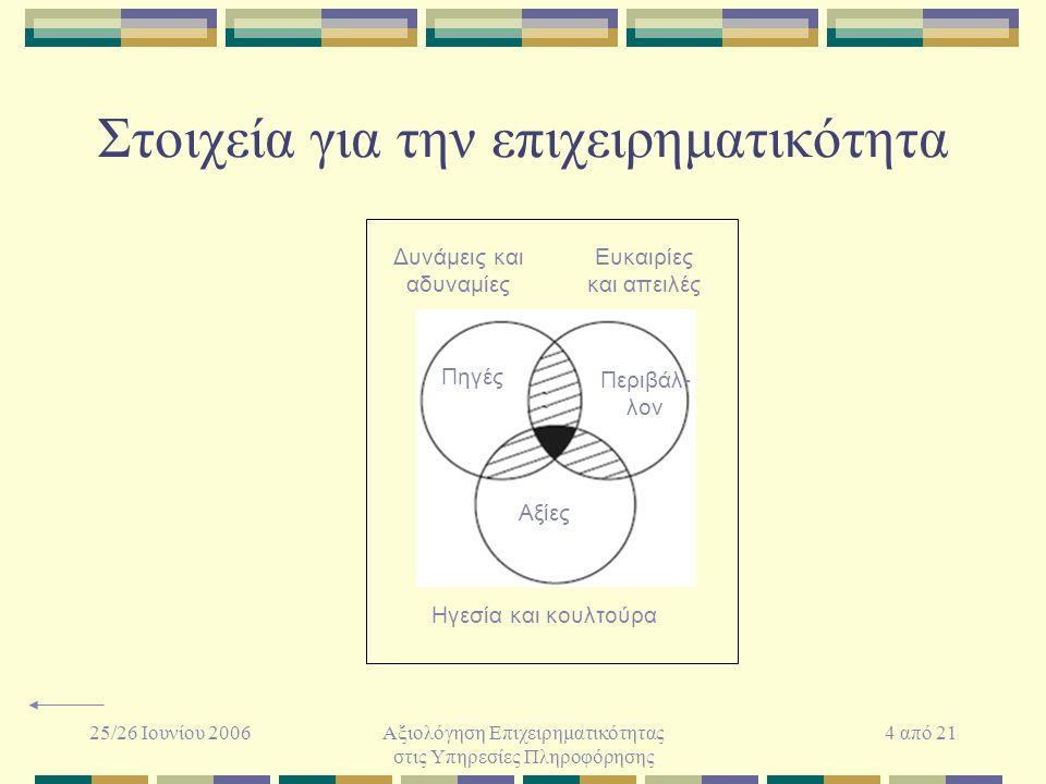 25/26 Ιουνίου 2006Αξιολόγηση Επιχειρηματικότητας στις Υπηρεσίες Πληροφόρησης 4 από 21 Στοιχεία για την επιχειρηματικότητα Πηγές Περιβάλ- λον Αξίες Ηγε
