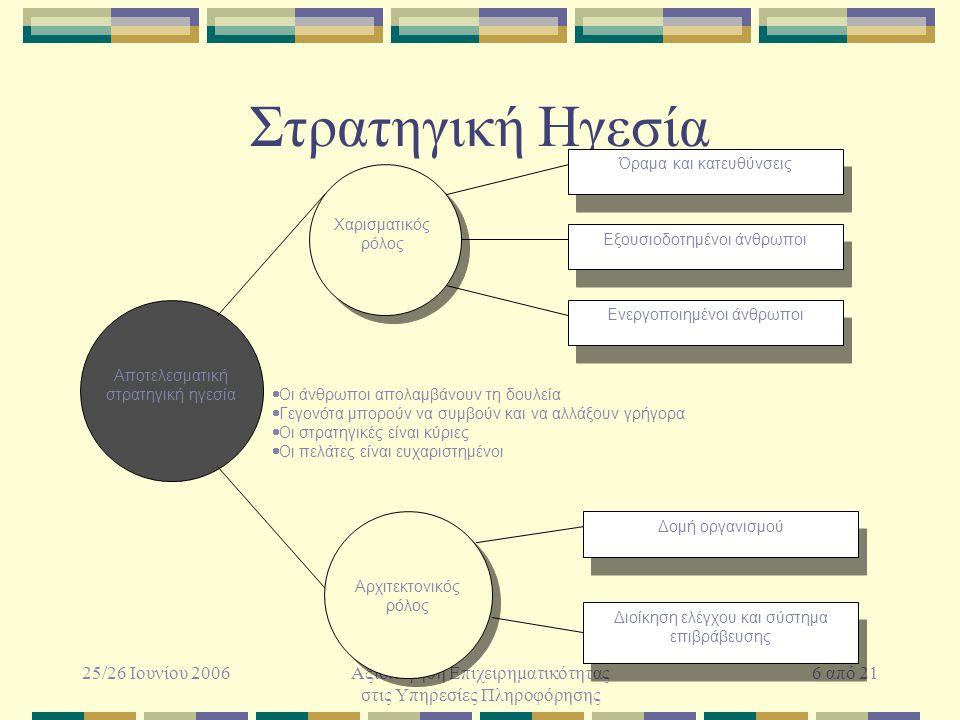 25/26 Ιουνίου 2006Αξιολόγηση Επιχειρηματικότητας στις Υπηρεσίες Πληροφόρησης 6 από 21 Στρατηγική Ηγεσία Δομή οργανισμού Διοίκηση ελέγχου και σύστημα επιβράβευσης Αρχιτεκτονικός ρόλος Όραμα και κατευθύνσεις Εξουσιοδοτημένοι άνθρωποι Χαρισματικός ρόλος Ενεργοποιημένοι άνθρωποι Αποτελεσματική στρατηγική ηγεσία  Οι άνθρωποι απολαμβάνουν τη δουλεία  Γεγονότα μπορούν να συμβούν και να αλλάξουν γρήγορα  Οι στρατηγικές είναι κύριες  Οι πελάτες είναι ευχαριστημένοι
