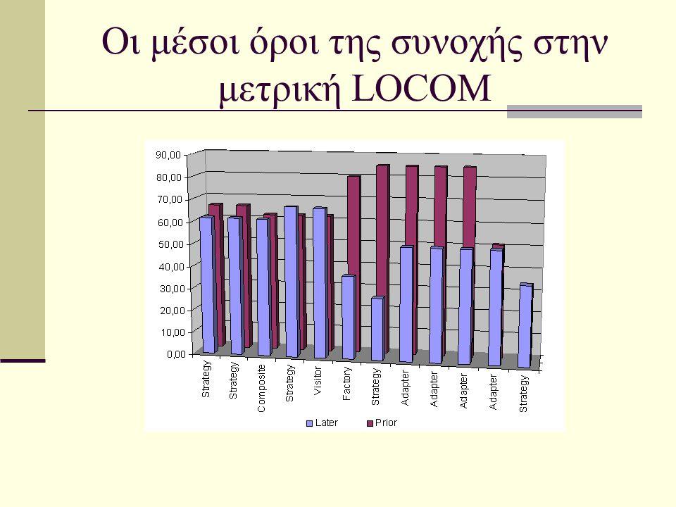 Οι μέσοι όροι της συνοχής στην μετρική LOCOM