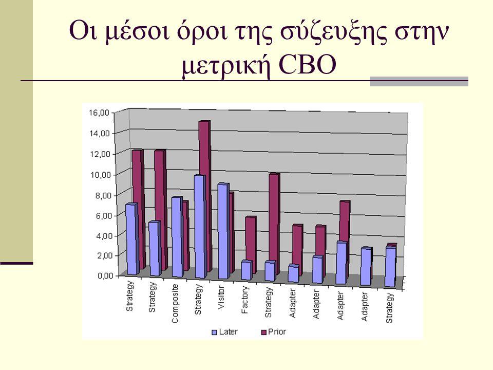 Οι μέσοι όροι της σύζευξης στην μετρική CBO