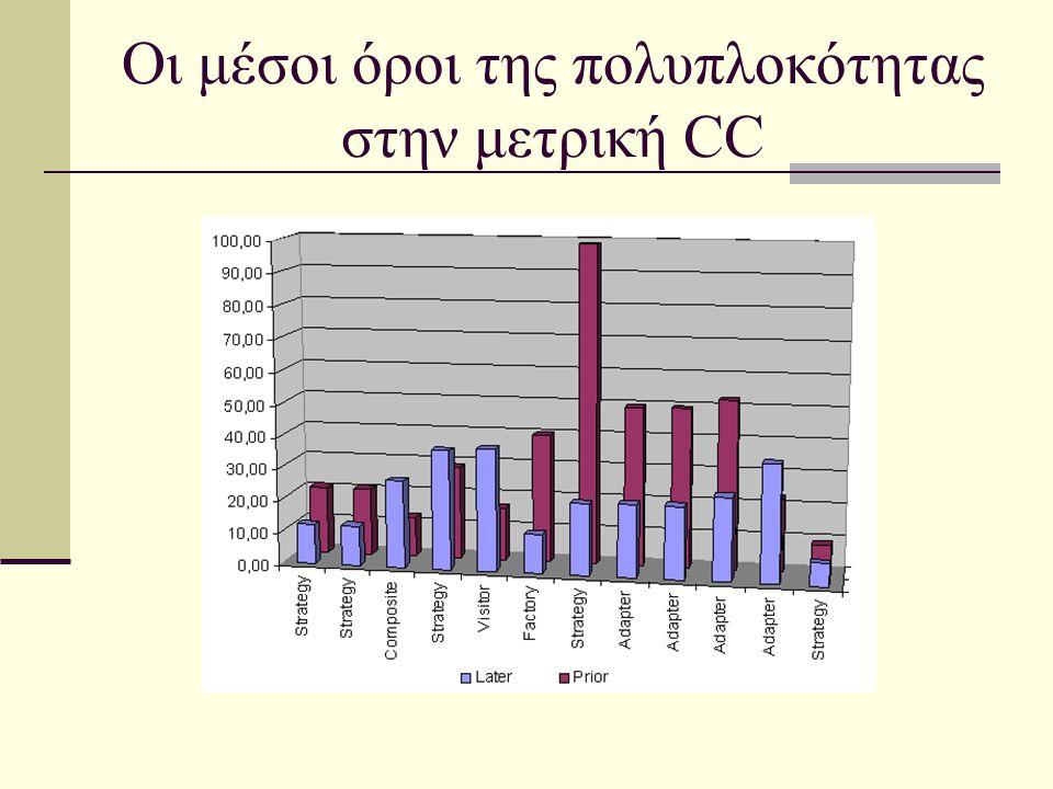 Οι μέσοι όροι της πολυπλοκότητας στην μετρική CC