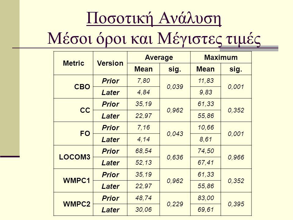 Ποσοτική Ανάλυση Μέσοι όροι και Μέγιστες τιμές MetricVersion AverageMaximum Meansig.Meansig. CBO Prior 7,80 0,039 11,83 0,001 Later 4,849,83 CC Prior