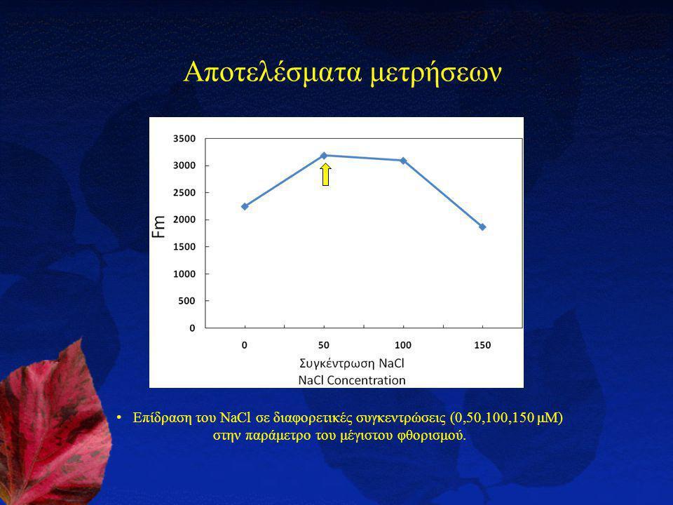 Αποτελέσματα μετρήσεων Επίδραση του NaCl σε διαφορετικές συγκεντρώσεις (0,50,100,150 μΜ) στην παράμετρο του μέγιστου φθορισμού.