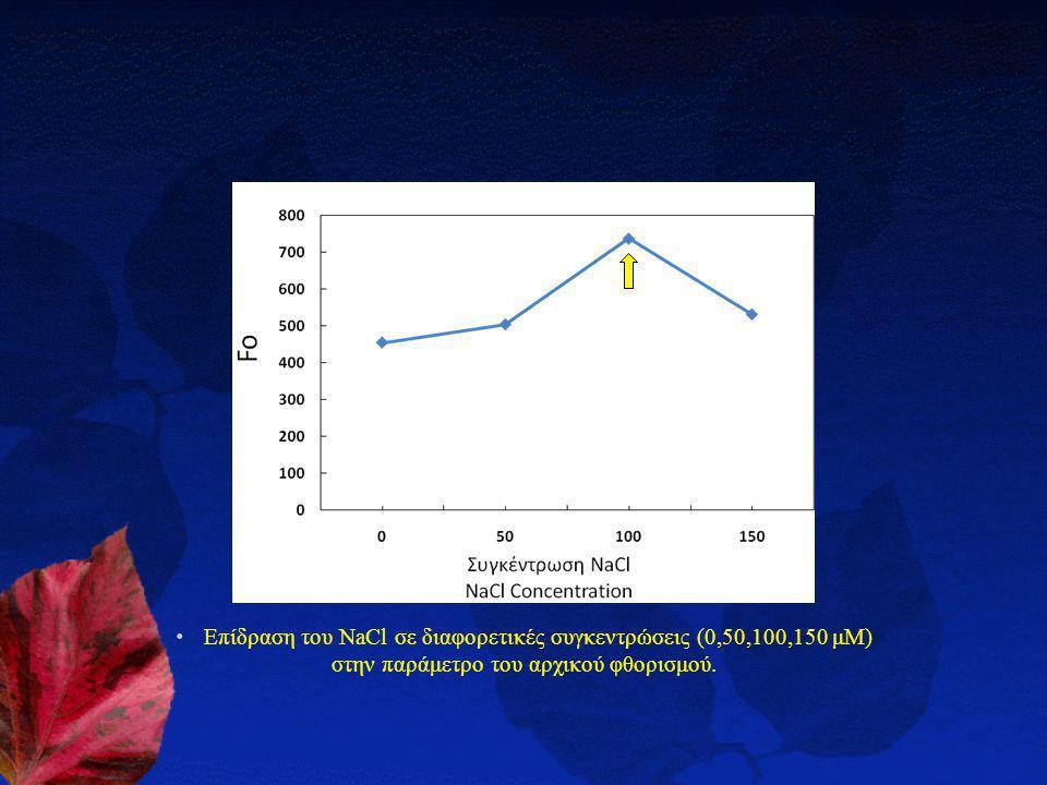 Επίδραση του NaCl σε διαφορετικές συγκεντρώσεις (0,50,100,150 μΜ) στην παράμετρο του αρχικού φθορισμού.