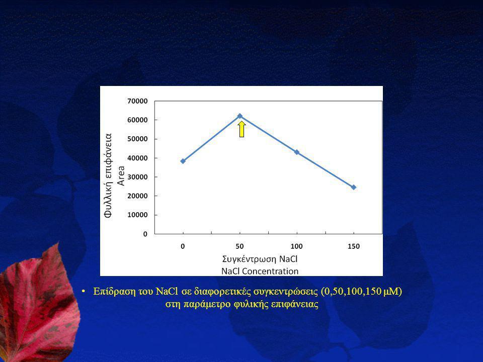 Επίδραση του NaCl σε διαφορετικές συγκεντρώσεις (0,50,100,150 μΜ) στη παράμετρο φυλικής επιφάνειας