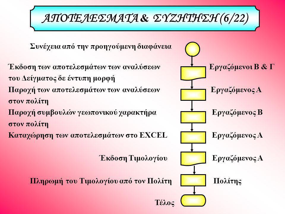 Συνέχεια από την προηγούμενη διαφάνεια Έκδοση των αποτελεσμάτων των αναλύσεων Εργαζόμενοι Β & Γ του Δείγματος δε έντυπη μορφή Παροχή των αποτελεσμάτων των αναλύσεων Εργαζόμενος Α στον πολίτη Παροχή συμβουλών γεωπονικού χαρακτήρα Εργαζόμενος Β στον πολίτη Καταχώρηση των αποτελεσμάτων στο EXCEL Εργαζόμενος Α Έκδοση Τιμολογίου Εργαζόμενος Α Πληρωμή του Τιμολογίου από τον Πολίτη Πολίτης Τέλος ΑΠΟΤΕΛΕΣΜΑΤΑ & ΣΥΖΗΤΗΣΗ (6/22)