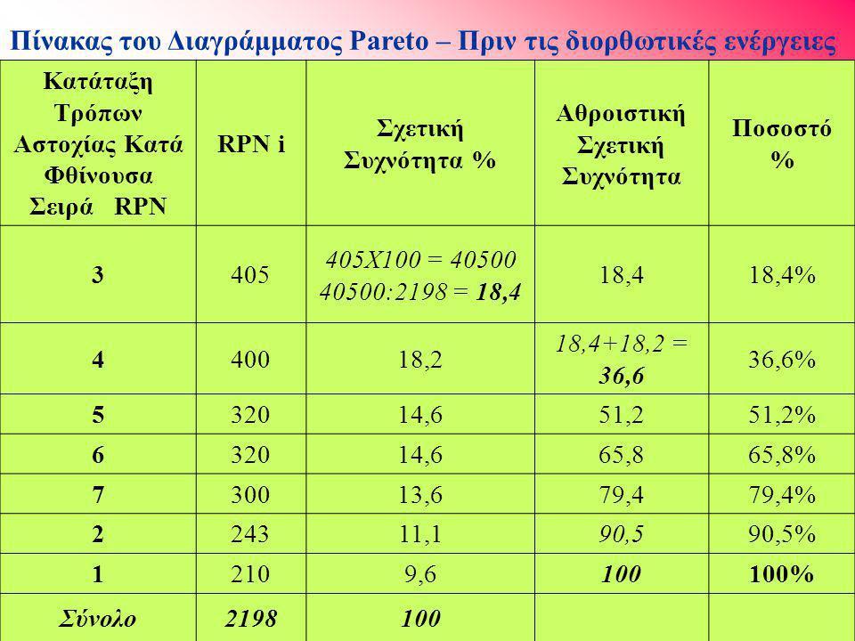 Κατάταξη Τρόπων Αστοχίας Κατά Φθίνουσα Σειρά RPN RPN i Σχετική Συχνότητα % Αθροιστική Σχετική Συχνότητα Ποσοστό % 3405 405Χ100 = 40500 40500:2198 = 18,4 18,418,4% 440018,2 18,4+18,2 = 36,6 36,6% 532014,651,251,2% 632014,665,865,8% 730013,679,479,4% 224311,190,590,5% 12109,6100100% Σύνολο2198100 Πίνακας του Διαγράμματος Pareto – Πριν τις διορθωτικές ενέργειες