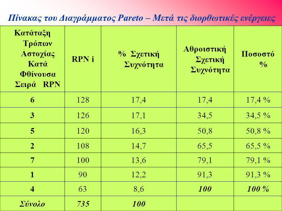 Κατάταξη Τρόπων Αστοχίας Κατά Φθίνουσα Σειρά RPN RPN i % Σχετική Συχνότητα Αθροιστική Σχετική Συχνότητα Ποσοστό % 612817,4 17,4 % 312617,134,534,5 % 512016,350,850,8 % 210814,765,565,5 % 710013,679,179,1 % 19012,291,391,3 % 4638,6100100 % Σύνολο735100 Πίνακας του Διαγράμματος Pareto – Μετά τις διορθωτικές ενέργειες