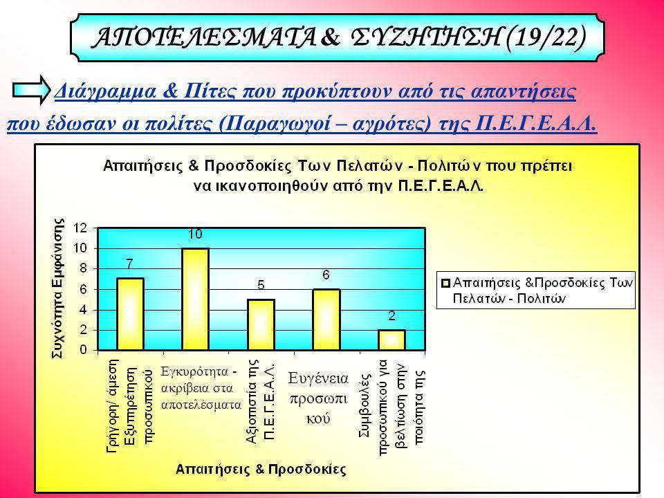 Διάγραμμα & Πίτες που προκύπτουν από τις απαντήσεις που έδωσαν οι πολίτες (Παραγωγοί – αγρότες) της Π.Ε.Γ.Ε.Α.Λ.