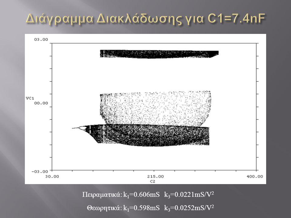 k 1 =0.606mSk 3 =0.0221mS/V 2 k 3 =0.0252mS/V 2 k 1 =0.598mS Πειραματικά: Θεωρητικά: