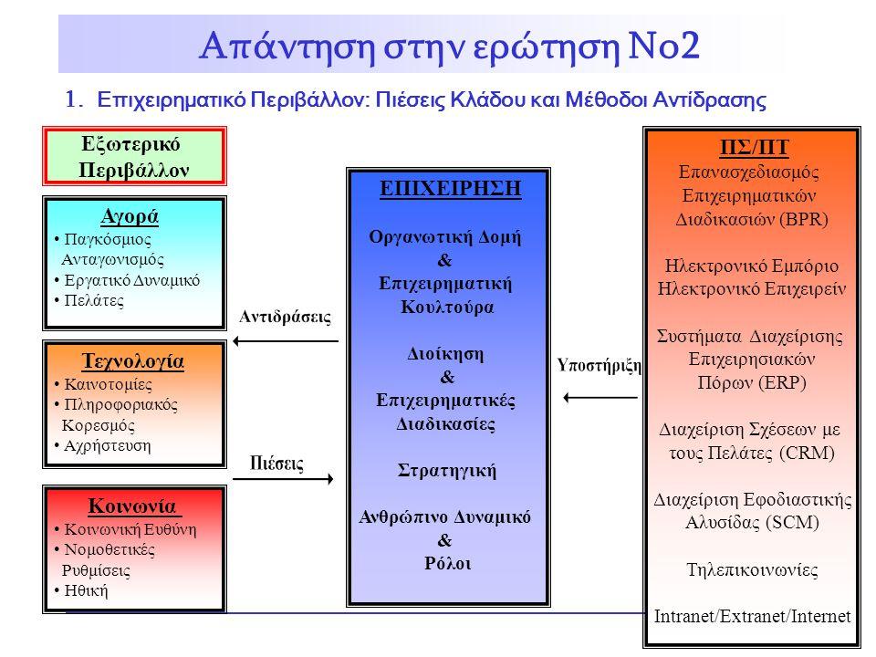 Εξωτερικό Περιβάλλον Αγορά Παγκόσμιος Ανταγωνισμός Εργατικό Δυναμικό Πελάτες Τεχνολογία Καινοτομίες Πληροφοριακός Κορεσμός Αχρήστευση Κοινωνία Κοινωνική Ευθύνη Νομοθετικές Ρυθμίσεις Ηθική ΕΠΙΧΕΙΡΗΣΗ Οργανωτική Δομή & Επιχειρηματική Κουλτούρα Διοίκηση & Επιχειρηματικές Διαδικασίες Στρατηγική Ανθρώπινο Δυναμικό & Ρόλοι ΠΣ/ΠΤ Επανασχεδιασμός Επιχειρηματικών Διαδικασιών (BPR) Ηλεκτρονικό Εμπόριο Ηλεκτρονικό Επιχειρείν Συστήματα Διαχείρισης Επιχειρησιακών Πόρων (ERP) Διαχείριση Σχέσεων με τους Πελάτες (CRM) Διαχείριση Εφοδιαστικής Αλυσίδας (SCM) Τηλεπικοινωνίες Intranet/Extranet/Internet 1.