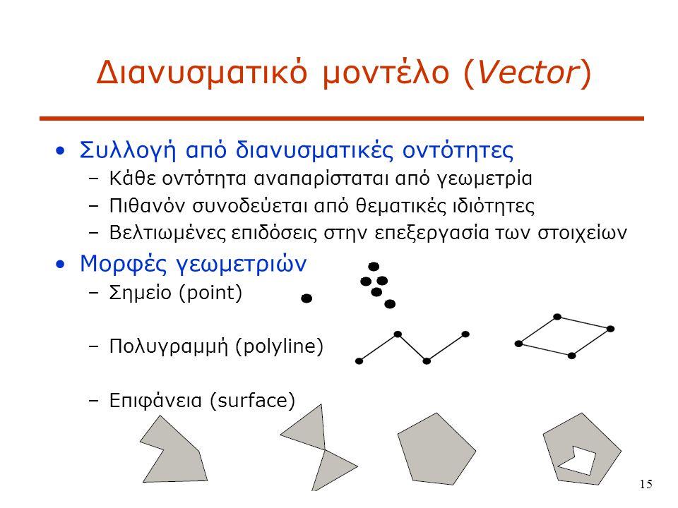 15 Διανυσματικό μοντέλο (Vector) Συλλογή από διανυσματικές οντότητες –Κάθε οντότητα αναπαρίσταται από γεωμετρία –Πιθανόν συνοδεύεται από θεματικές ιδιότητες –Βελτιωμένες επιδόσεις στην επεξεργασία των στοιχείων Μορφές γεωμετριών –Σημείo (point) –Πολυγραμμή (polyline) –Επιφάνεια (surface)