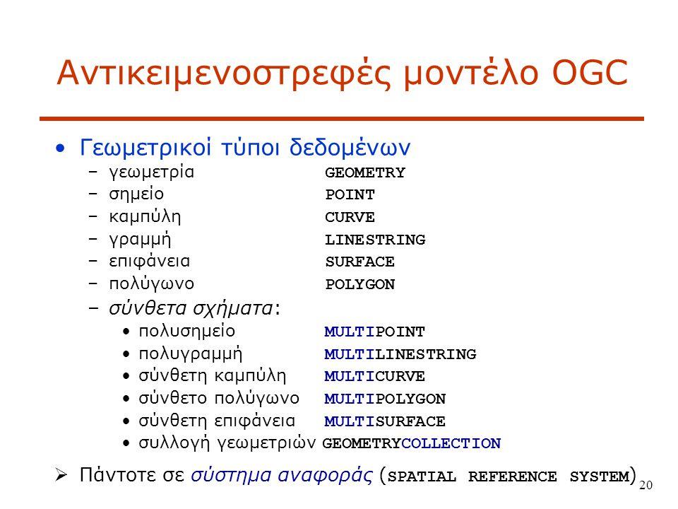 20 Αντικειμενοστρεφές μοντέλο OGC Γεωμετρικοί τύποι δεδομένων –γεωμετρία GEOMETRY –σημείο POINT –καμπύλη CURVE –γραμμή LINESTRING –επιφάνεια SURFACE –πολύγωνο POLYGON –σύνθετα σχήματα: πολυσημείο MULTIPOINT πολυγραμμή MULTILINESTRING σύνθετη καμπύλη MULTICURVE σύνθετο πολύγωνο MULTIPOLYGON σύνθετη επιφάνεια MULTISURFACE συλλογή γεωμετριών GEOMETRYCOLLECTION  Πάντοτε σε σύστημα αναφοράς ( SPATIAL REFERENCE SYSTEM )