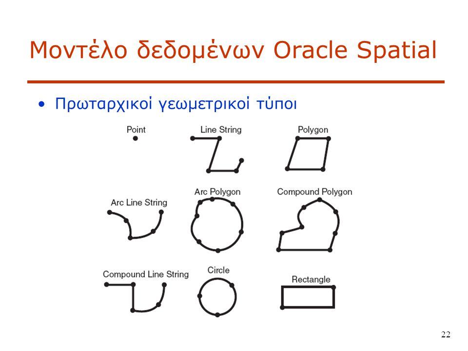 22 Μοντέλο δεδομένων Oracle Spatial Πρωταρχικοί γεωμετρικοί τύποι