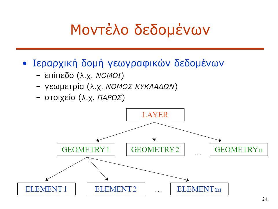 24 Μοντέλο δεδομένων Ιεραρχική δομή γεωγραφικών δεδομένων –επίπεδο ( λ.χ.