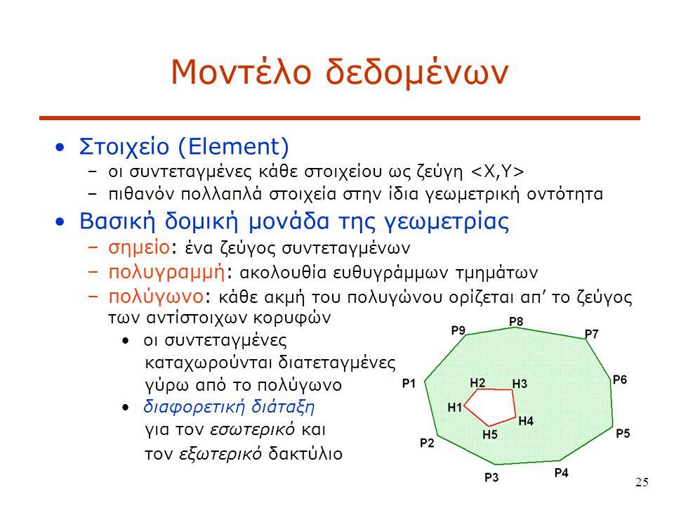 25 Μοντέλο δεδομένων Στοιχείο (Element) –οι συντεταγμένες κάθε στοιχείου ως ζεύγη –πιθανόν πολλαπλά στοιχεία στην ίδια γεωμετρική οντότητα Βασική δομική μονάδα της γεωμετρίας –σημείο: ένα ζεύγος συντεταγμένων –πολυγραμμή: ακολουθία ευθυγράμμων τμημάτων –πολύγωνο: κάθε ακμή του πολυγώνου ορίζεται απ' το ζεύγος των αντίστοιχων κορυφών οι συντεταγμένες καταχωρούνται διατεταγμένες γύρω από το πολύγωνο διαφορετική διάταξη για τον εσωτερικό και τον εξωτερικό δακτύλιο