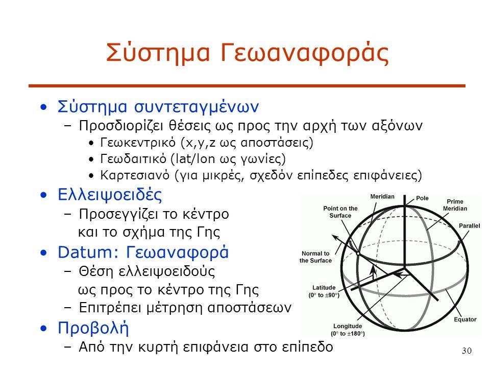 30 Σύστημα Γεωαναφοράς Σύστημα συντεταγμένων –Προσδιορίζει θέσεις ως προς την αρχή των αξόνων Γεωκεντρικό (x,y,z ως αποστάσεις) Γεωδαιτικό (lat/lon ως γωνίες) Καρτεσιανό (για μικρές, σχεδόν επίπεδες επιφάνειες) Ελλειψοειδές –Προσεγγίζει το κέντρο και το σχήμα της Γης Datum: Γεωαναφορά –Θέση ελλειψοειδούς ως προς το κέντρο της Γης –Επιτρέπει μέτρηση αποστάσεων Προβολή –Από την κυρτή επιφάνεια στο επίπεδο