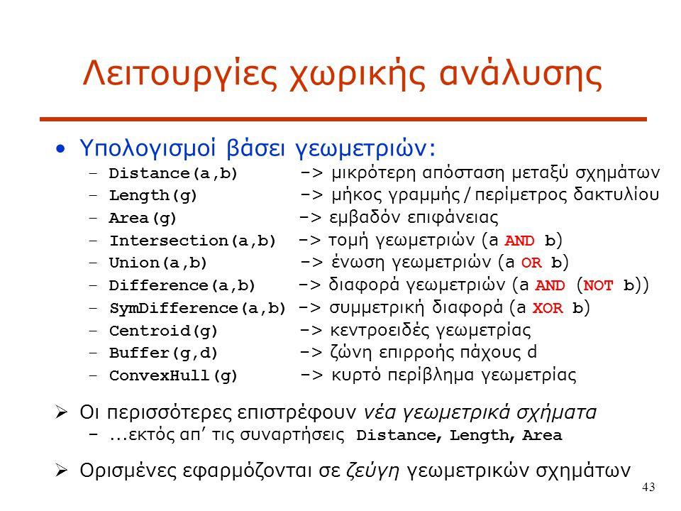43 Λειτουργίες χωρικής ανάλυσης Υπολογισμοί βάσει γεωμετριών: –Distance(a,b) –> μικρότερη απόσταση μεταξύ σχημάτων –Length(g) –> μήκος γραμμής / περίμετρος δακτυλίου –Area(g) –> εμβαδόν επιφάνειας –Intersection(a,b) –> τομή γεωμετριών (a AND b ) –Union(a,b) –> ένωση γεωμετριών (a OR b ) –Difference(a,b) –> διαφορά γεωμετριών (a AND ( NOT b )) –SymDifference(a,b) –> συμμετρική διαφορά (a XOR b ) –Centroid(g) –> κεντροειδές γεωμετρίας –Buffer(g,d) –> ζώνη επιρροής πάχους d –ConvexHull(g) –> κυρτό περίβλημα γεωμετρίας  Οι περισσότερες επιστρέφουν νέα γεωμετρικά σχήματα –...εκτός απ' τις συναρτήσεις Distance, Length, Area  Ορισμένες εφαρμόζονται σε ζεύγη γεωμετρικών σχημάτων