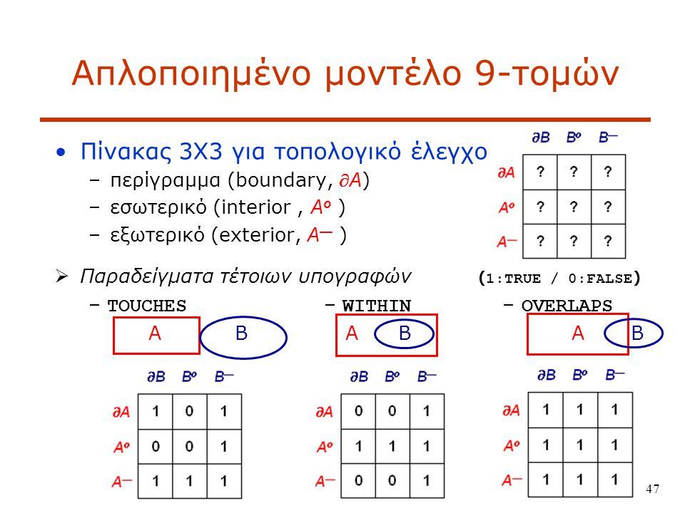 47 Απλοποιημένο μοντέλο 9-τομών Πίνακας 3Χ3 για τοπολογικό έλεγχο –περίγραμμα (boundary,  A ) –εσωτερικό (interior, A o ) –εξωτερικό (exterior, A — )  Παραδείγματα τέτοιων υπογραφών ( 1:TRUE / 0:FALSE ) – TOUCHES – WITHIN – OVERLAPS A B A B A B