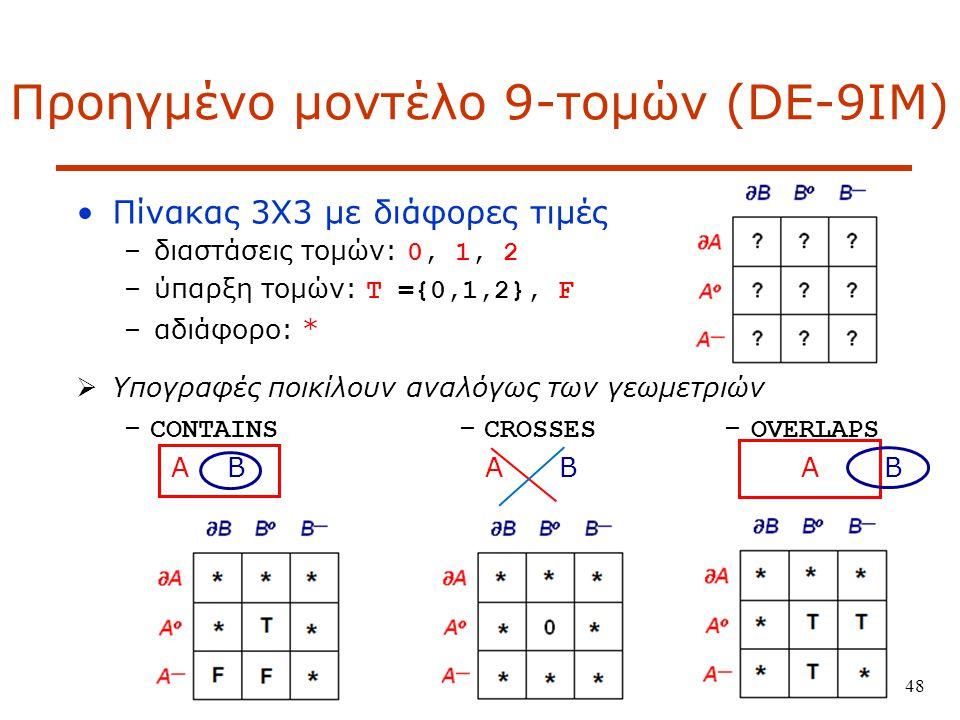 48 Προηγμένο μοντέλο 9-τομών (DE-9IM) Πίνακας 3Χ3 με διάφορες τιμές –διαστάσεις τομών: 0, 1, 2 –ύπαρξη τομών: T ={0,1,2}, F –αδιάφορο: *  Yπογραφές ποικίλουν αναλόγως των γεωμετριών – CONTAINS – CROSSES – OVERLAPS A B A B A B