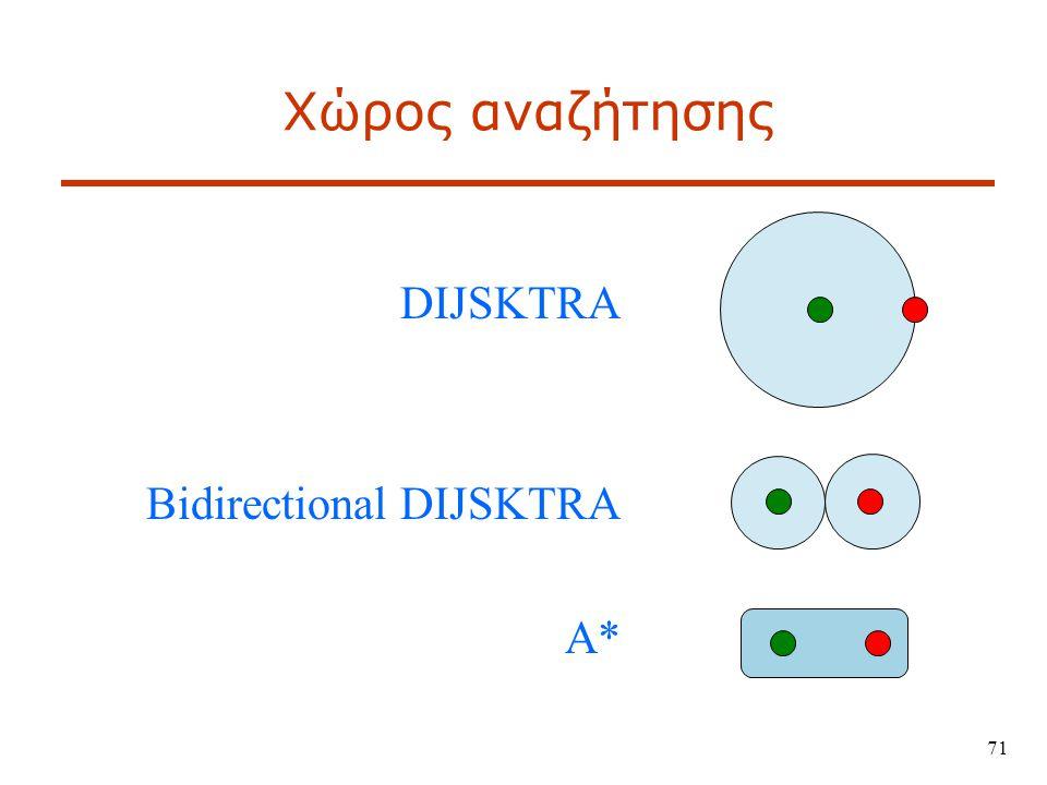 71 Χώρος αναζήτησης DIJSKTRA Bidirectional DIJSKTRA A*