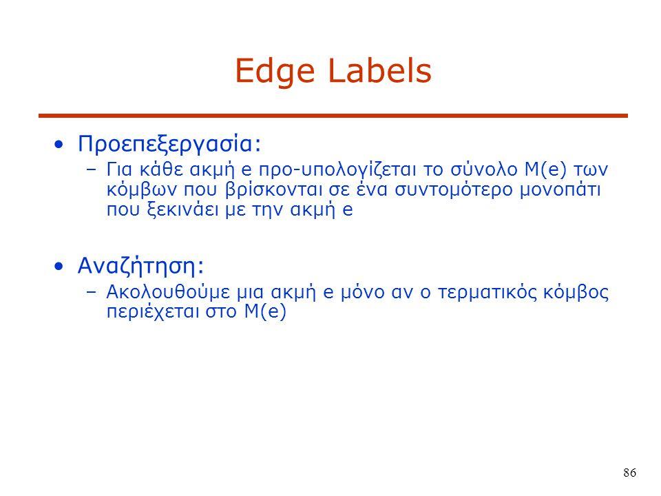 86 Edge Labels Προεπεξεργασία: –Για κάθε ακμή e προ-υπολογίζεται το σύνολο M(e) των κόμβων που βρίσκονται σε ένα συντομότερο μονοπάτι που ξεκινάει με την ακμή e Αναζήτηση: –Ακολουθούμε μια ακμή e μόνο αν ο τερματικός κόμβος περιέχεται στο M(e)