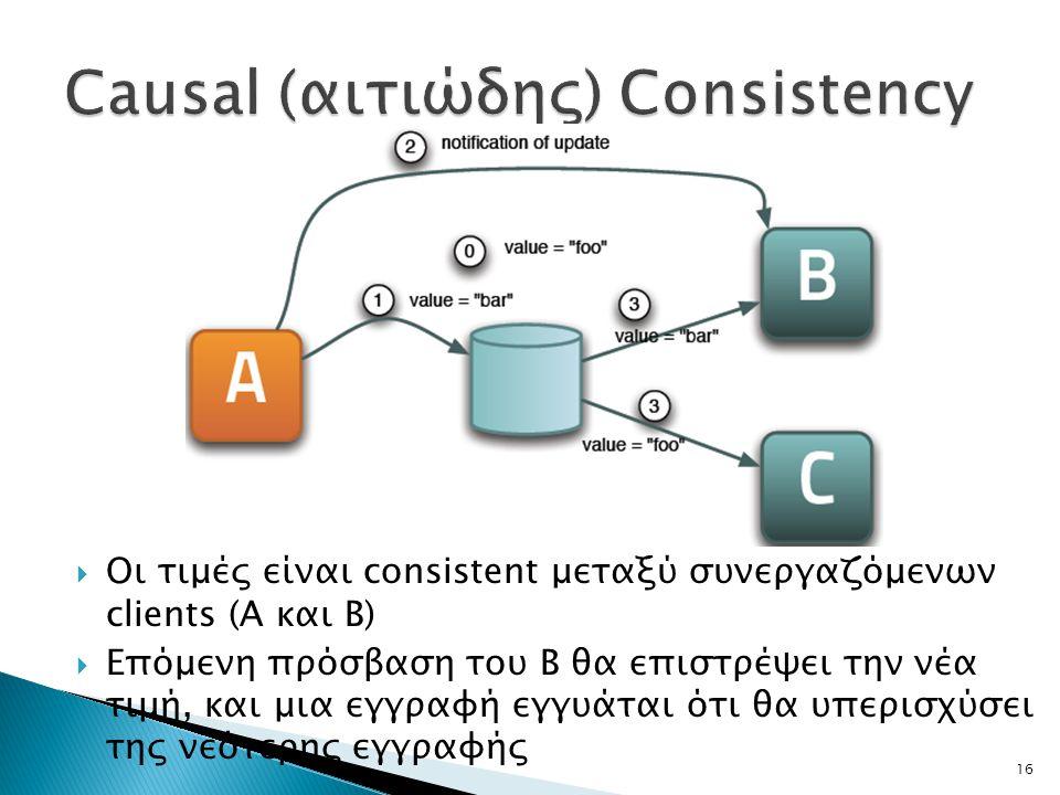 16  Οι τιμές είναι consistent μεταξύ συνεργαζόμενων clients (Α και Β)  Επόμενη πρόσβαση του Β θα επιστρέψει την νέα τιμή, και μια εγγραφή εγγυάται ό